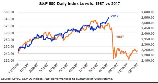 Stocks1987_2017